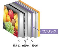 今では主力製品の1つであるフラットパネルディスプレイ材料偏光板保護フィルム「フジタック」