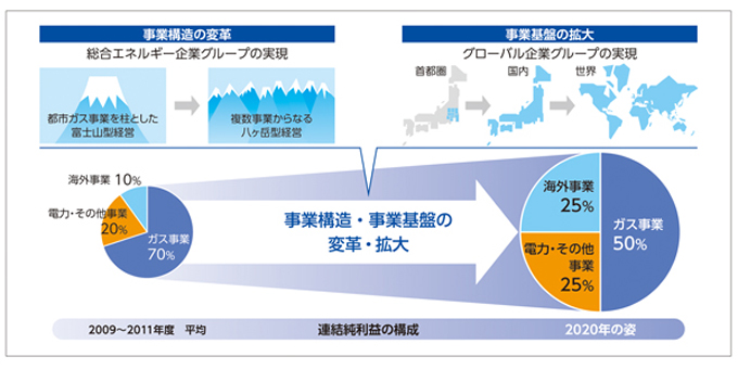 事業構造の変更・拡大