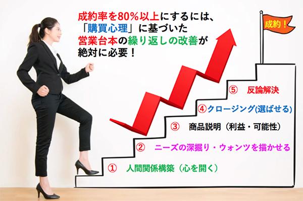 「購買心理」に基づく、成約率80%の公式